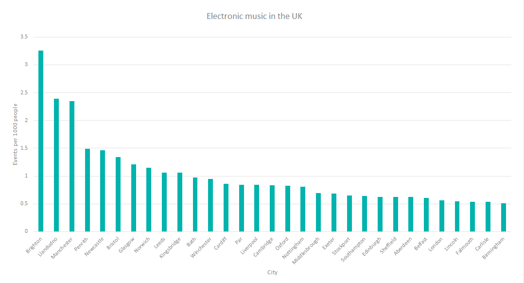 Brighton is the capital of electronic music in the UK