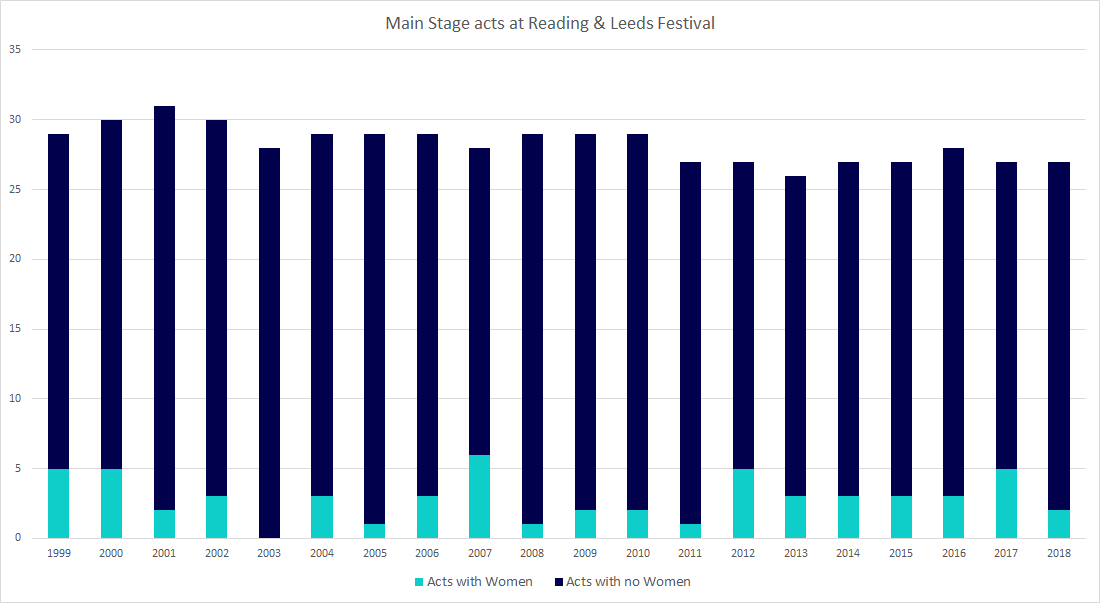 Main Stage acts featuring women in the last 20 years a Reading and Leeds